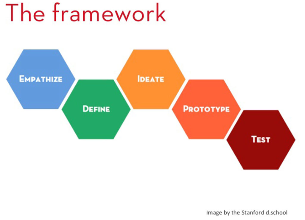 design think framework
