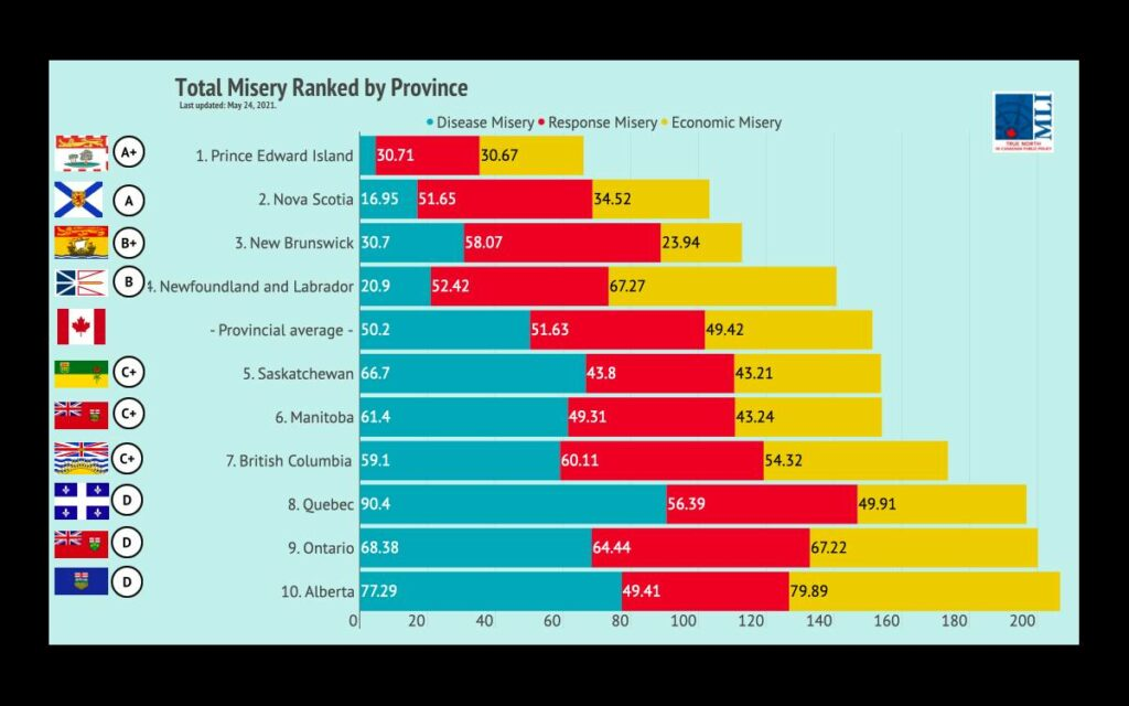 Provincial COVID Misery Index'
